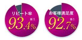 リピート率は93.4%、お客様満足度は92.7%