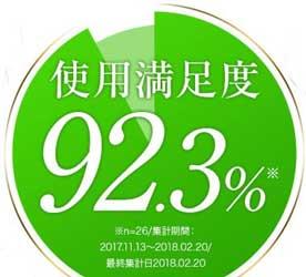 使用満足度92.3%