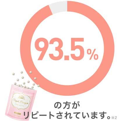 リピート率93.5%